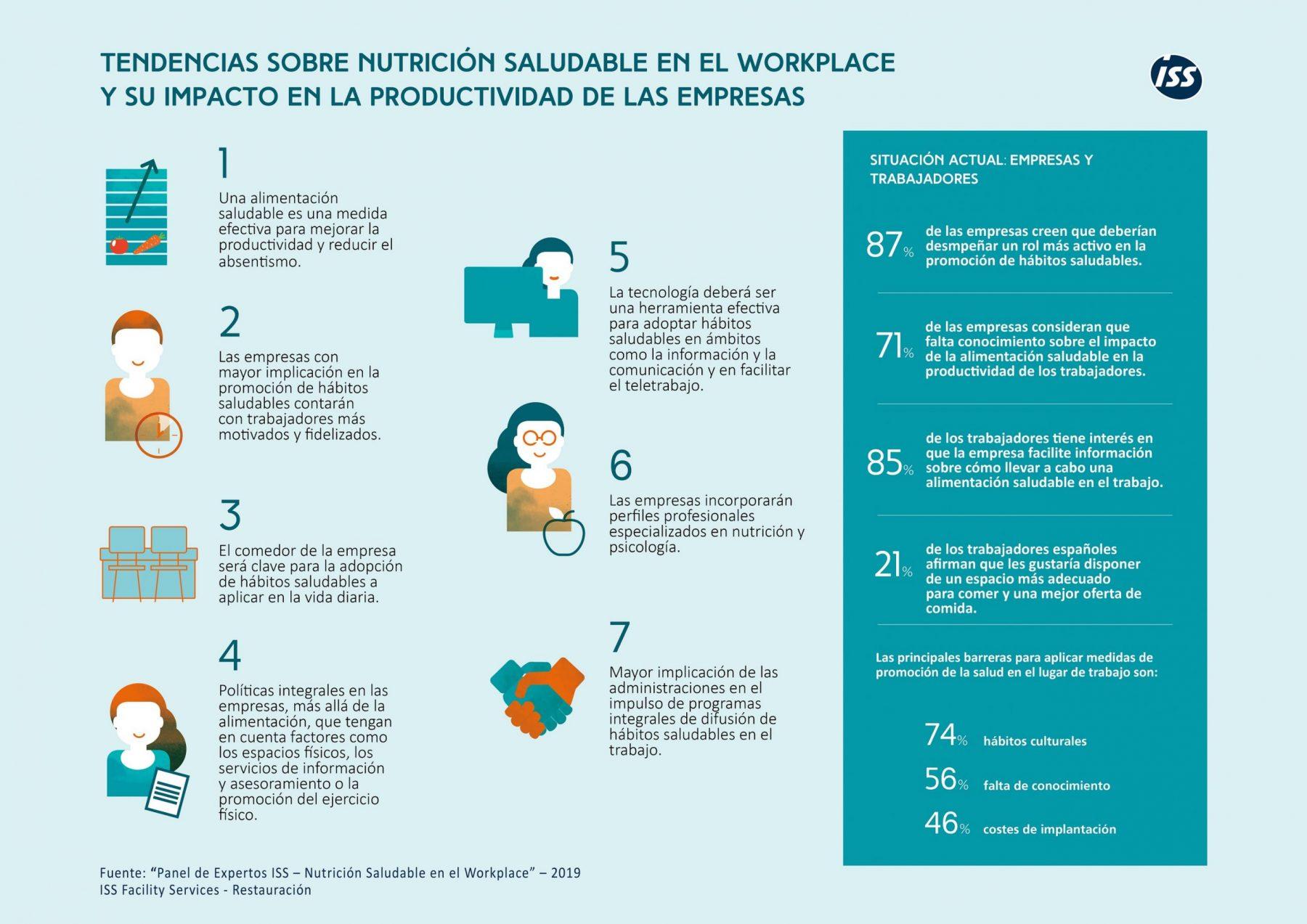 Tendencias sobre nutrición saludable en el lugar de trabajo y su impacto en la productividad de las empresas.